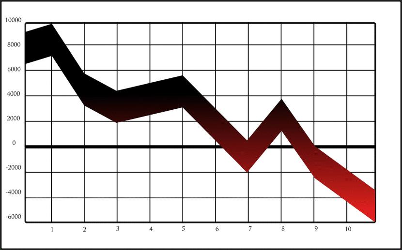 Las oscilaciones en sus precios es uno de los denomiadores de estos valores