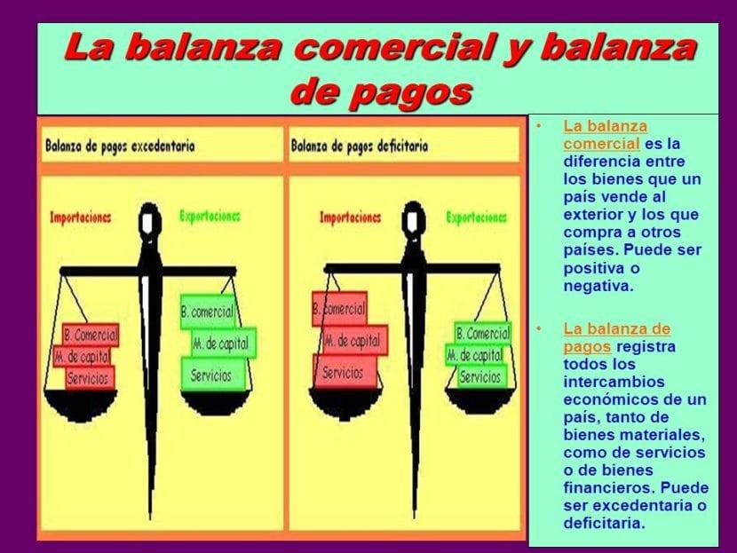 balanza pagos para calcular variables económicas