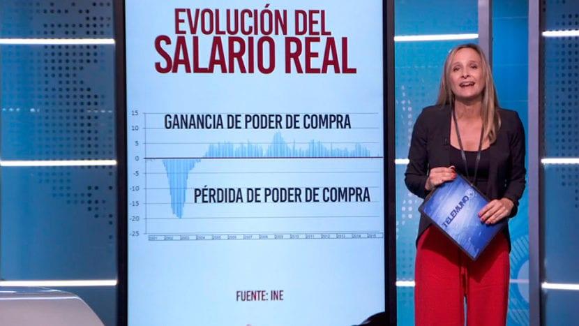 Gráfica del salario real