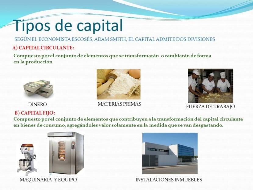 Tipos de capital fijo