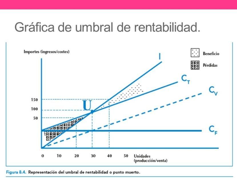 umbral rentabilidad
