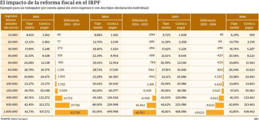 Tablas IRPF