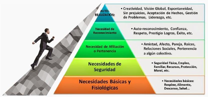 teoria pirámide de Maslow