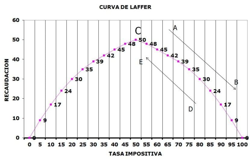 curva de Laffer Economia
