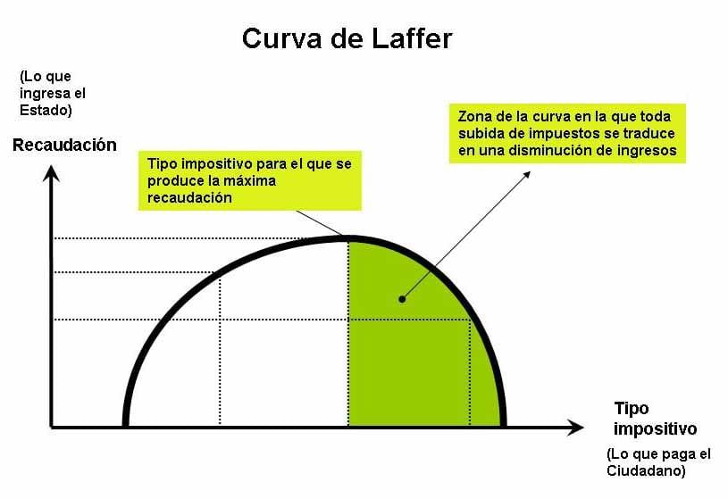 curva Laffer españa
