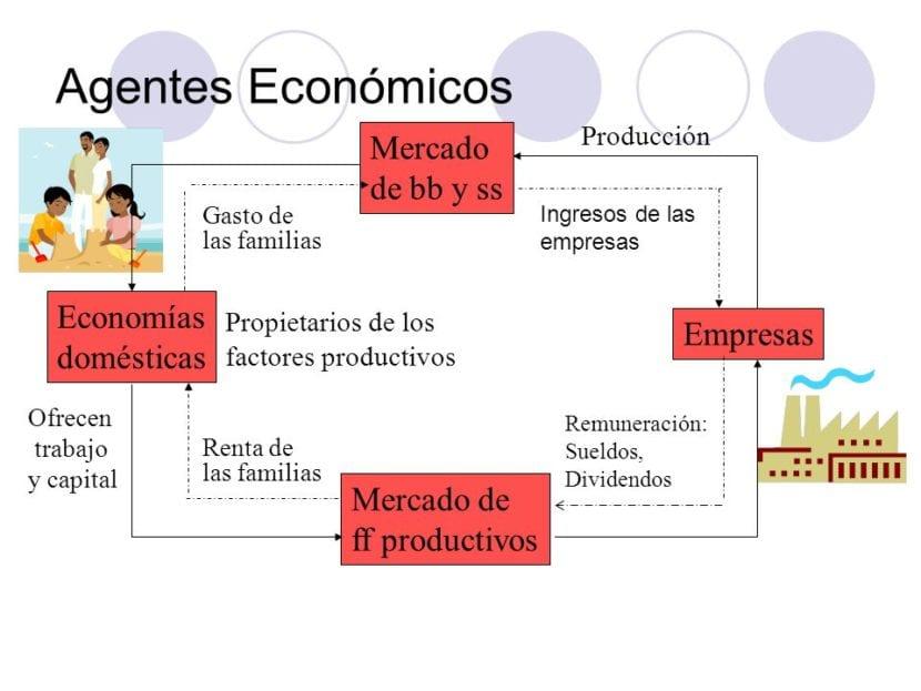 Agentes económicos valores