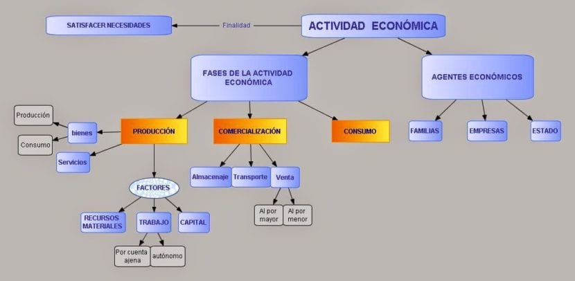 esquema Agentes económicos
