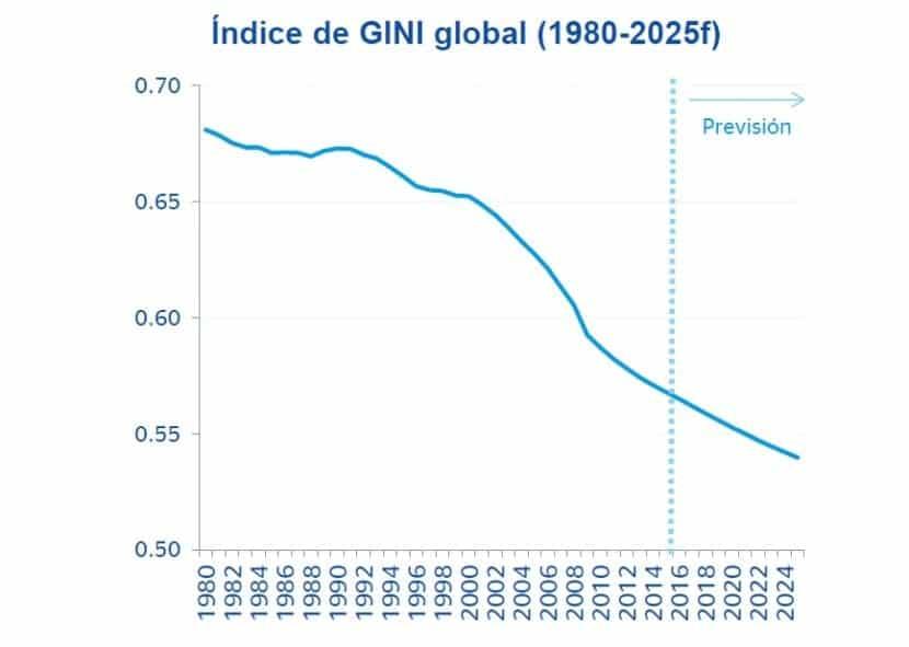 Qué es el Índice de Gini?