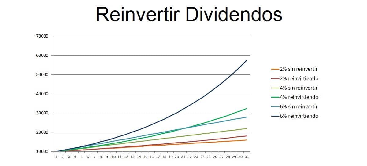 Diferencias reinvertir y no hacerlo los dividendos de una empresa