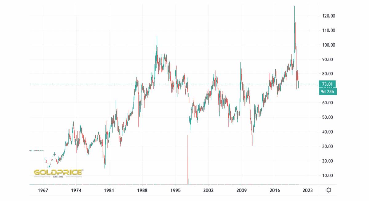 gráfico sobre la ratio oro plata histórico