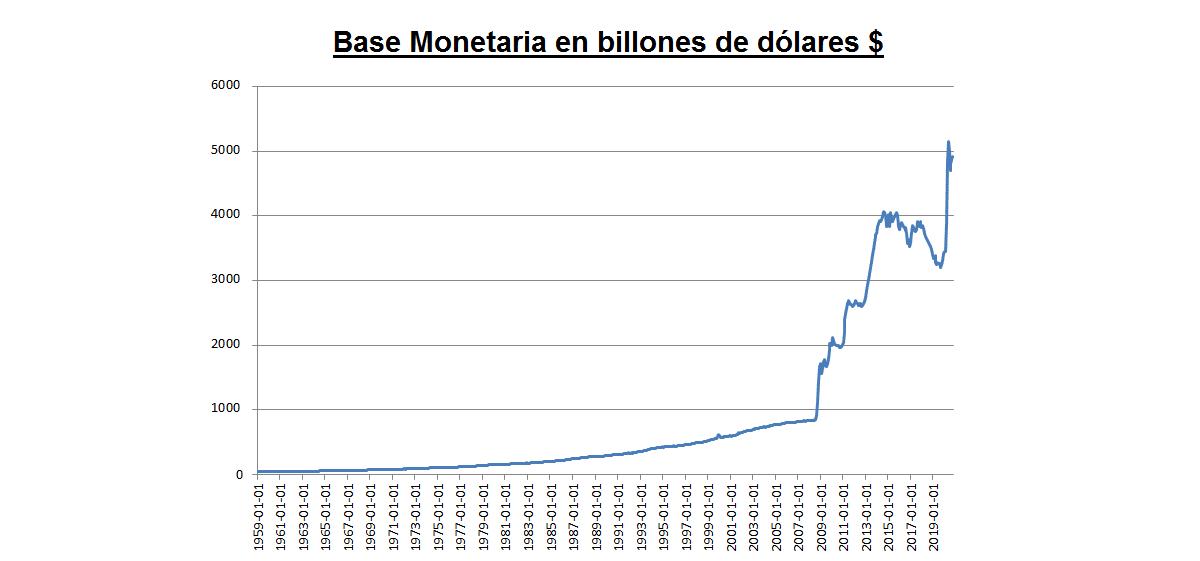 la base monetario no ha parado de aumentar en los últimos 13 años