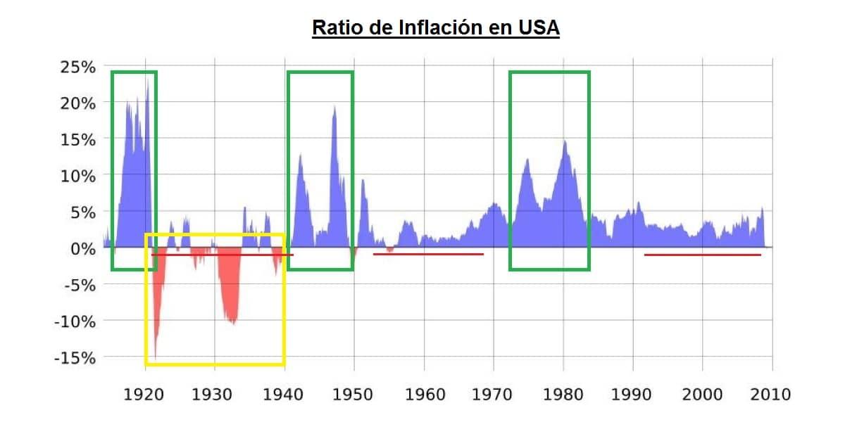 Gráfico de la inflación en Estados Unidos el último siglo. Inflación de los últimos 100 años