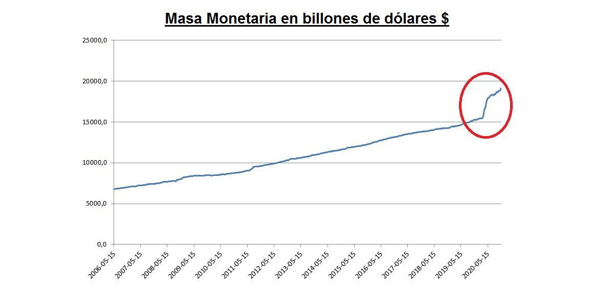 La masa monetaria total en dólares ha aumentado un record en 2020
