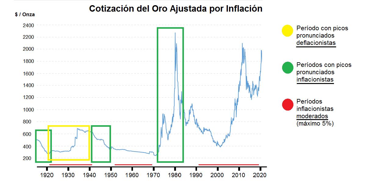 Gráfico del oro ajustado por inflación. Mejores momentos para invertir en oro