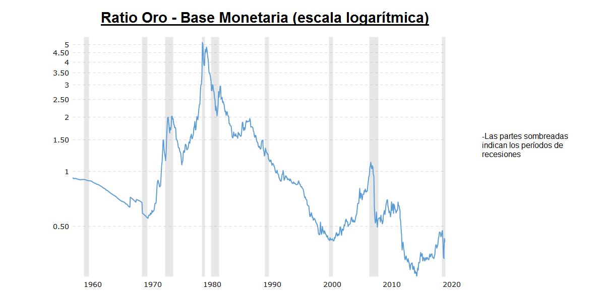 Gráfico de la ratio oro base monetaria para saber si el oro está devaluado o no
