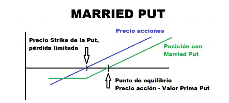 Married put como una de las estrategias con opciones
